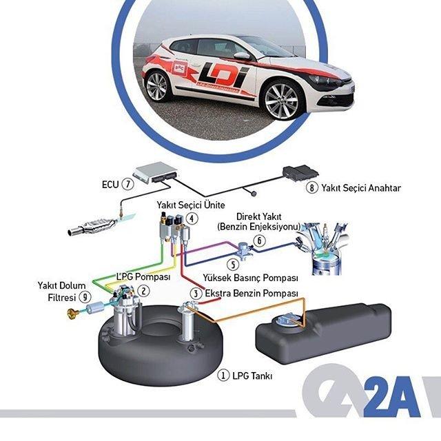 LDI sistemi, BRC'nin yeni jenerasyon direkt enjeksiyonlu motorlar için geliştirdiği sıvı fazlı dönüşüm kitidir. Araç, ilk marştan itibaren LPG kullanmaya başlar. #2A #BRC #LDI #LPG #Otogaz