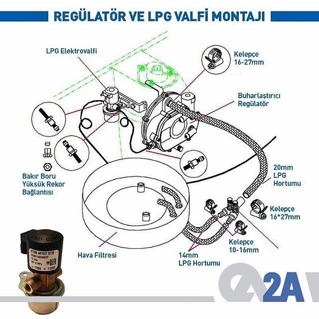 BRC gaz valfi, LPG deposu ve buharlaştırıcı arasına monte edilir. Bu valfin görevi, motor çalışmadığı veya motor benzin ile çalıştırıldığında LPG akışını kesmektir. #BRC #LPG #Otogaz #AlternatifYakıt