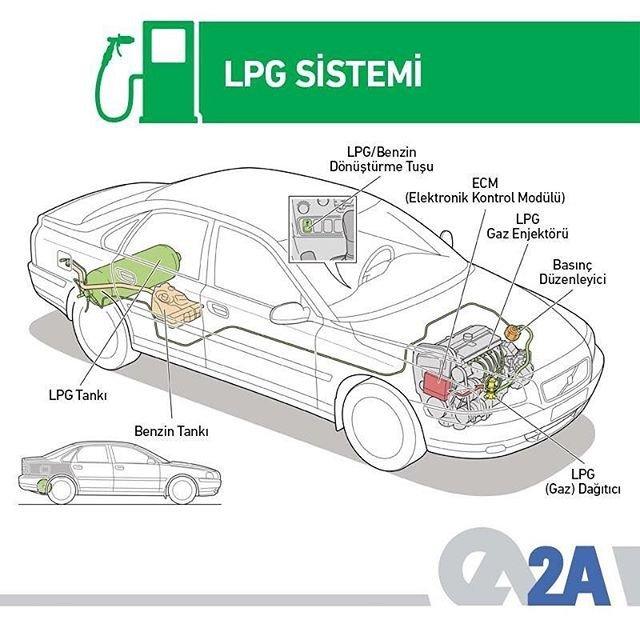 Birden çok noktadan elektronik sıralı enjeksiyonlu araçlara montaj yapılabilen sıralı sistem LPG sisteminin en önemli özelliği, performansının benzin ile aynı olması ve sorunsuz, rahat bir kullanım sağlamasıdır. #BRCyeGel #BRC #LPG #Otogaz